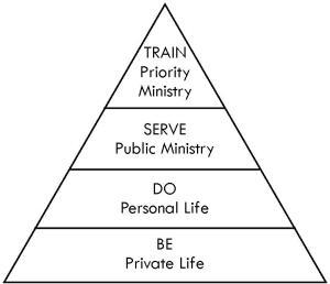 Be-Do-Serve-Train-Graphic